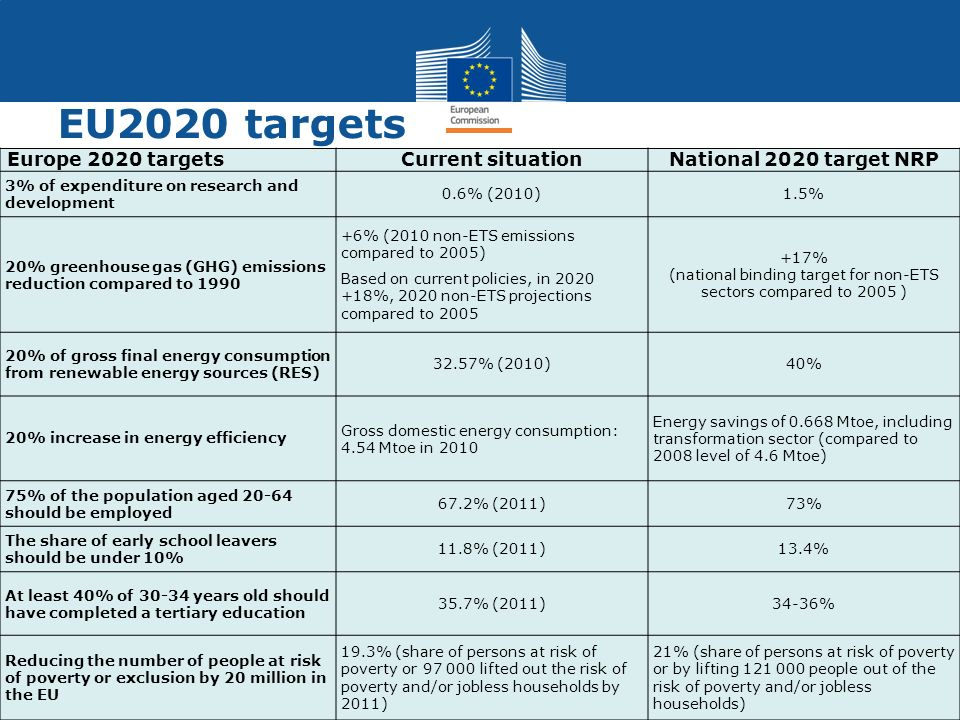 EU2020 targets Europe 2020 targetsCurrent situationNational 2020 target NRP 3% of expenditure on research and development 0.6% (2010)1.5% 20% greenhou