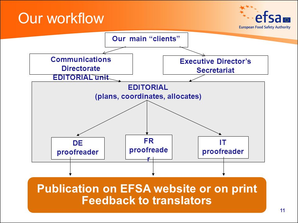 11 Our workflow EDITORIAL (plans, coordinates, allocates) DE proofreader IT proofreader FR proofreade r Communications Directorate EDITORIAL unit Executive Directors Secretariat Our main clients Publication on EFSA website or on print Feedback to translators