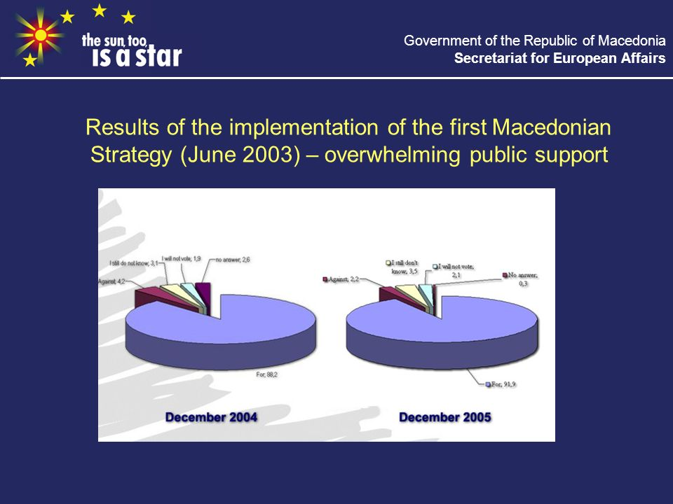 Government of the Republic of Macedonia Secretariat for European Affairs Results of the implementation of the first Macedonian Strategy (June 2003) –
