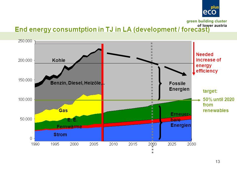 13 End energy consumtption in TJ in LA (development / forecast) Erneuer- bare Energien Fossile Energien Kohle Benzin, Diesel, Heizöle,..