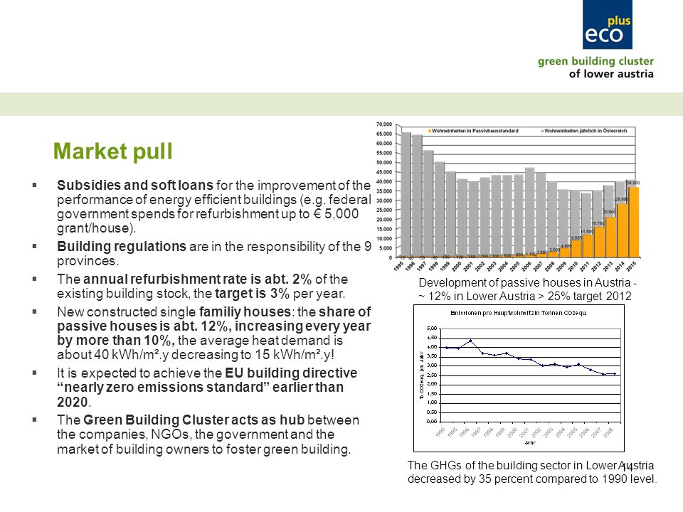 14 Market pull Subsidies and soft loans for the improvement of the performance of energy efficient buildings (e.g.
