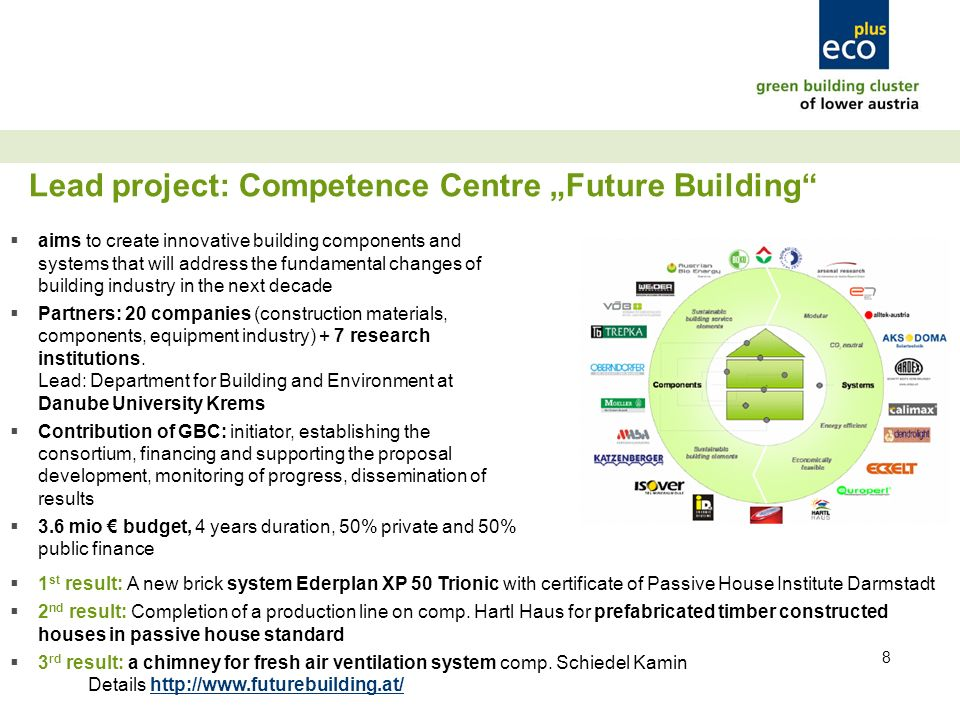 8 aims to create innovative building components and systems that will address the fundamental changes of building industry in the next decade Partners: 20 companies (construction materials, components, equipment industry) + 7 research institutions.