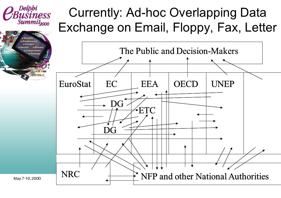 Currently: Ad-hoc Overlapping Data Exchange on Email, Floppy, Fax, Letter