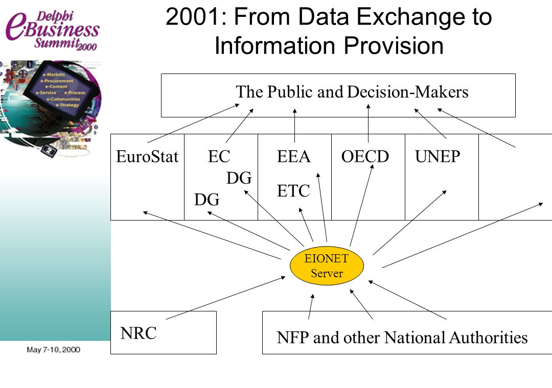 2001: From Data Exchange to Information Provision EuroStatECEEAOECDUNEP NFP and other National Authorities The Public and Decision-Makers ETC DG NRC D