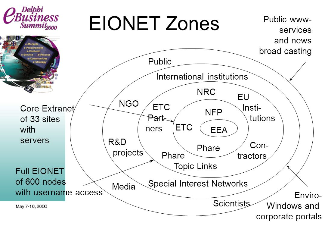 EIONET Zones Core Extranet of 33 sites with servers Full EIONET of 600 nodes with username access Enviro- Windows and corporate portals Public www- services and news broad casting EEA NFP Phare ETC NRC ETC Part- ners Con- tractors EU Insti- tutions International institutions R&D projects Special Interest Networks Public Scientists Media Phare Topic Links NGO