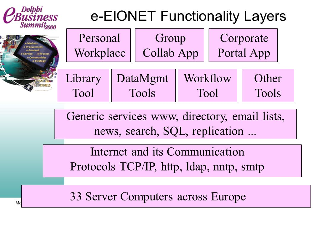 e-EIONET Functionality Layers 33 Server Computers across Europe Internet and its Communication Protocols TCP/IP, http, ldap, nntp, smtp Generic services www, directory, email lists, news, search, SQL, replication...