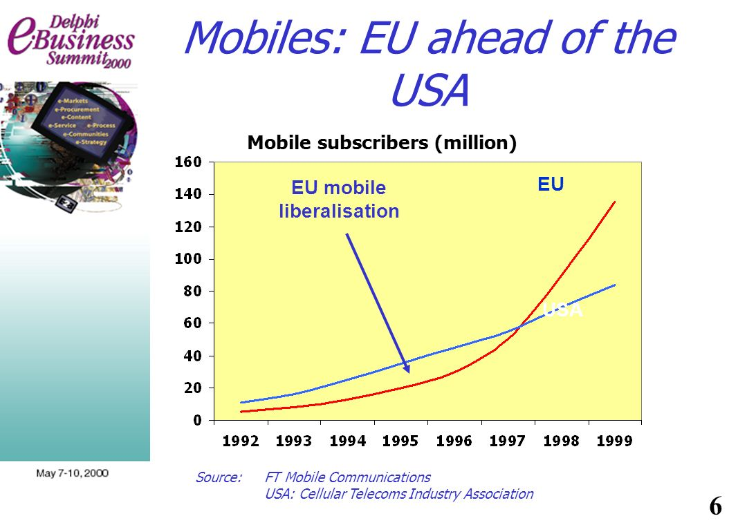 Source:FT Mobile Communications USA: Cellular Telecoms Industry Association EU USA Mobile subscribers (million) EU mobile liberalisation 6 Mobiles: EU ahead of the USA