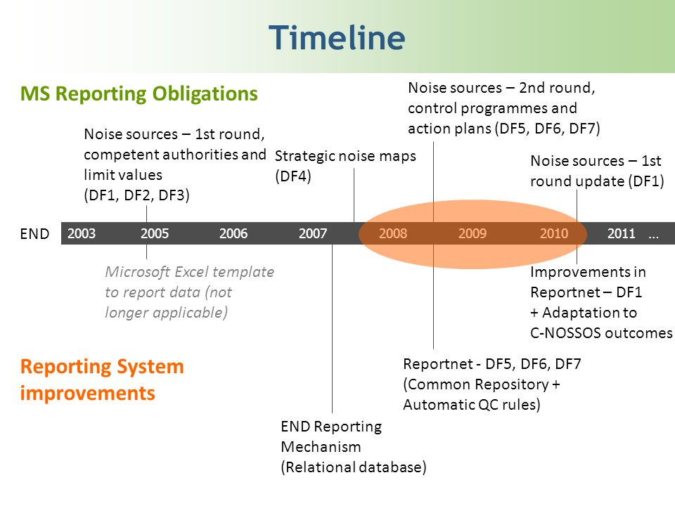 Timeline 20032005200620072008200920102011 … END MS Reporting Obligations Noise sources – 1st round, competent authorities and limit values (DF1, DF2,