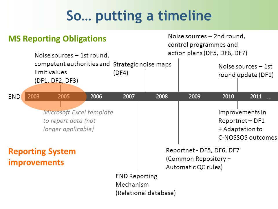 So… putting a timeline 20032005200620072008200920102011 … END MS Reporting Obligations Noise sources – 1st round, competent authorities and limit valu