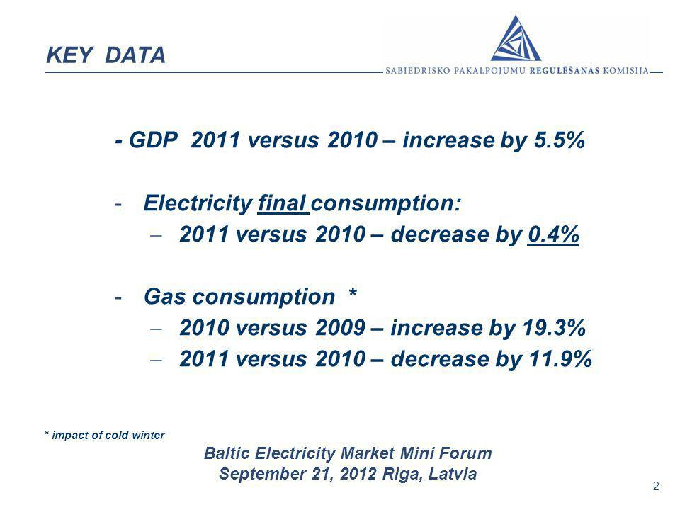 2 Baltic Electricity Market Mini Forum September 21, 2012 Riga, Latvia KEY DATA - GDP 2011 versus 2010 – increase by 5.5% -Electricity final consumpti