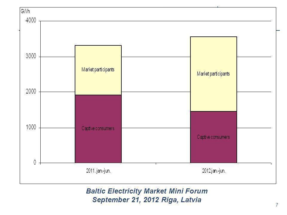 7 Baltic Electricity Market Mini Forum September 21, 2012 Riga, Latvia