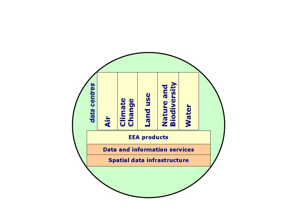BIODIVERSITY DATA CENTER Data fromr Nature directives Data for Biodiversity Action Plans INSPIRE Other Data for indicators/ assessments from GMES, EU RESE-ARCH ….