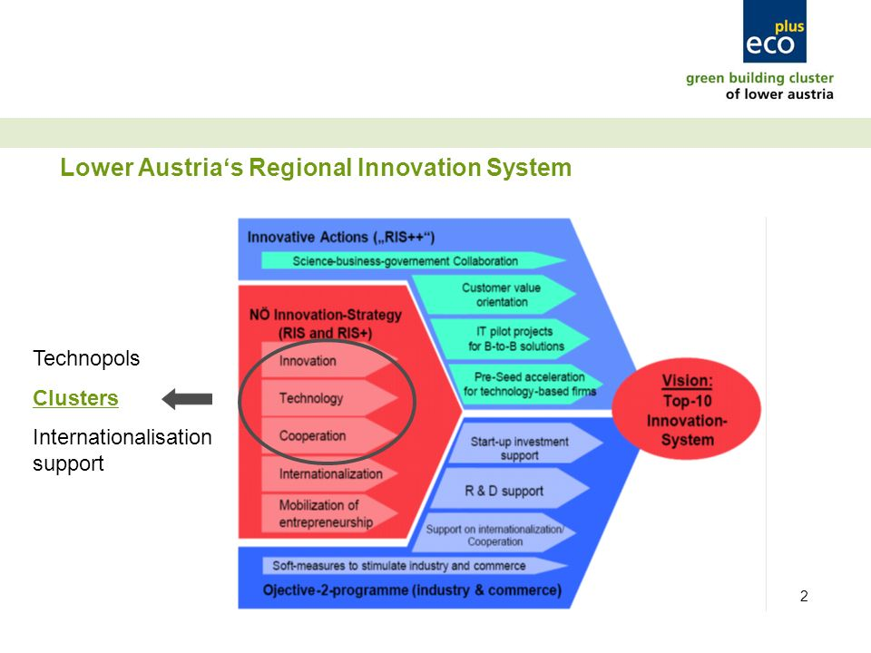 2 Lower Austrias Regional Innovation System Technopols Clusters Internationalisation support