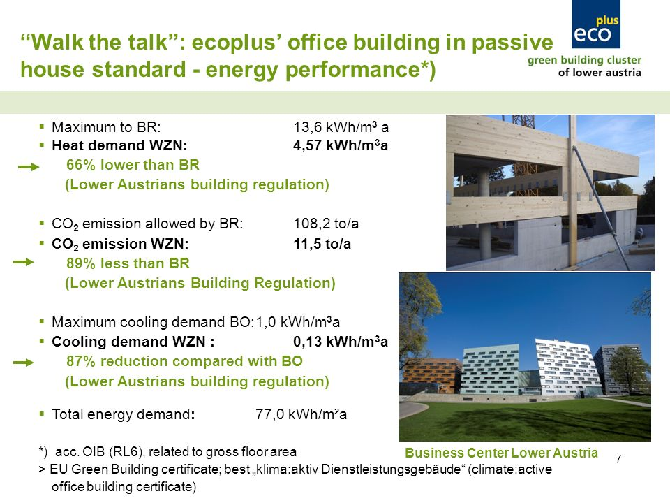 7 Walk the talk: ecoplus office building in passive house standard - energy performance*) Maximum to BR:13,6 kWh/m 3 a Heat demand WZN:4,57 kWh/m 3 a 66% lower than BR (Lower Austrians building regulation) CO 2 emission allowed by BR:108,2 to/a CO 2 emission WZN: 11,5 to/a 89% less than BR (Lower Austrians Building Regulation) Maximum cooling demand BO:1,0 kWh/m 3 a Cooling demand WZN :0,13 kWh/m 3 a 87% reduction compared with BO (Lower Austrians building regulation) Total energy demand:77,0 kWh/m²a *) acc.