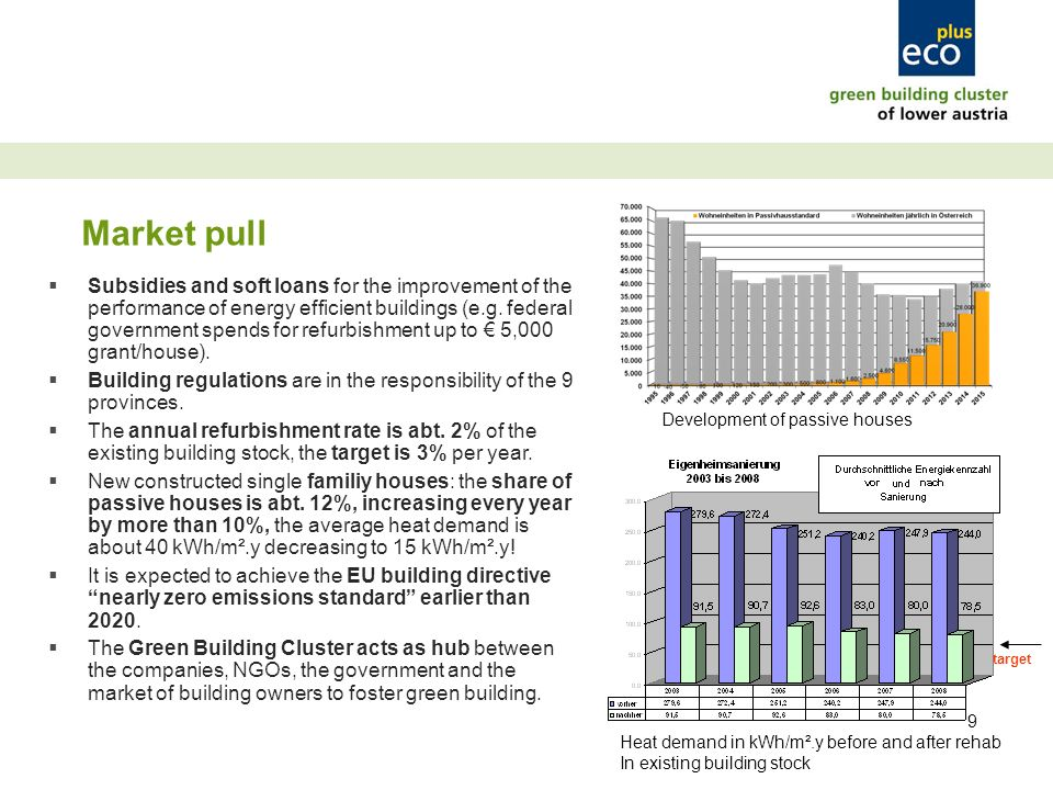 9 Market pull Subsidies and soft loans for the improvement of the performance of energy efficient buildings (e.g.