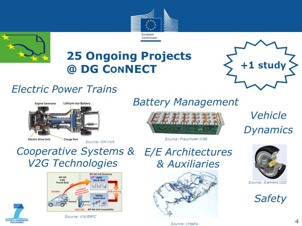4 25 Ongoing Projects @ DG C ON NECT Electric Power Trains E/E Architectures & Auxiliaries Vehicle Dynamics Cooperative Systems & V2G Technologies Battery Management Source: Siemens VDO Source: GM Volt Source: VW/ERPC Source: Intedis Source: Fraunhofer IISB Safety +1 study