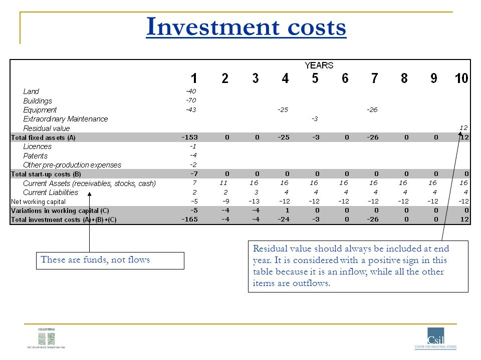 Investment costs Residual value should always be included at end year. It is considered with a positive sign in this table because it is an inflow, wh