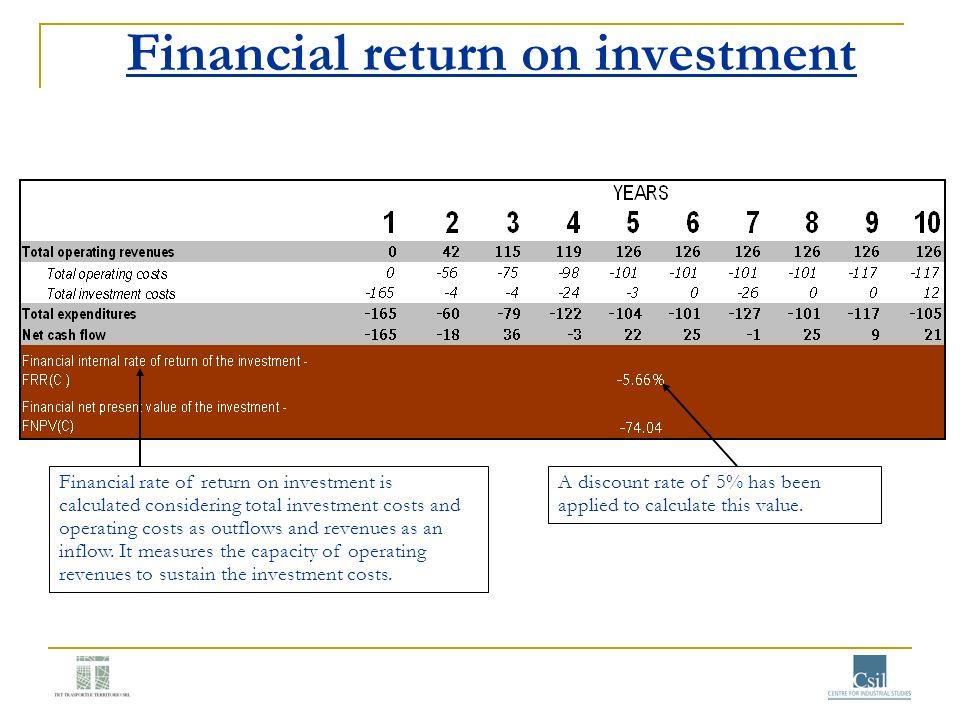 Financial return on investment Financial rate of return on investment is calculated considering total investment costs and operating costs as outflows