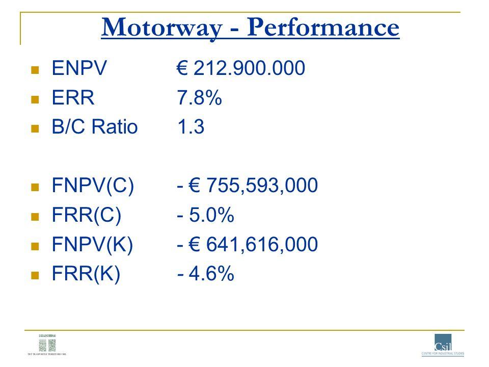 Motorway - Performance ENPV 212.900.000 ERR 7.8% B/C Ratio1.3 FNPV(C)- 755,593,000 FRR(C)- 5.0% FNPV(K)- 641,616,000 FRR(K)- 4.6%