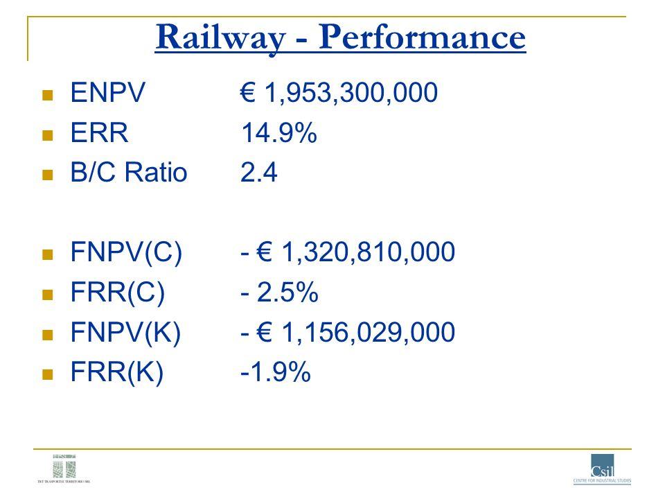 Railway - Performance ENPV 1,953,300,000 ERR 14.9% B/C Ratio2.4 FNPV(C)- 1,320,810,000 FRR(C)- 2.5% FNPV(K)- 1,156,029,000 FRR(K)-1.9%