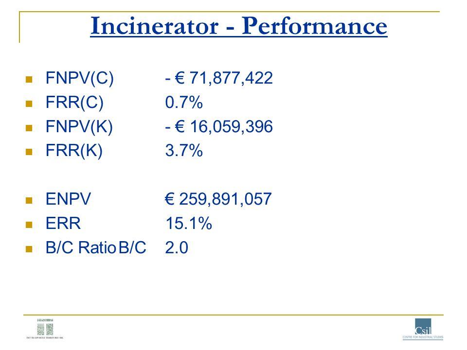 Incinerator - Performance FNPV(C)- 71,877,422 FRR(C)0.7% FNPV(K)- 16,059,396 FRR(K)3.7% ENPV 259,891,057 ERR15.1% B/C RatioB/C2.0