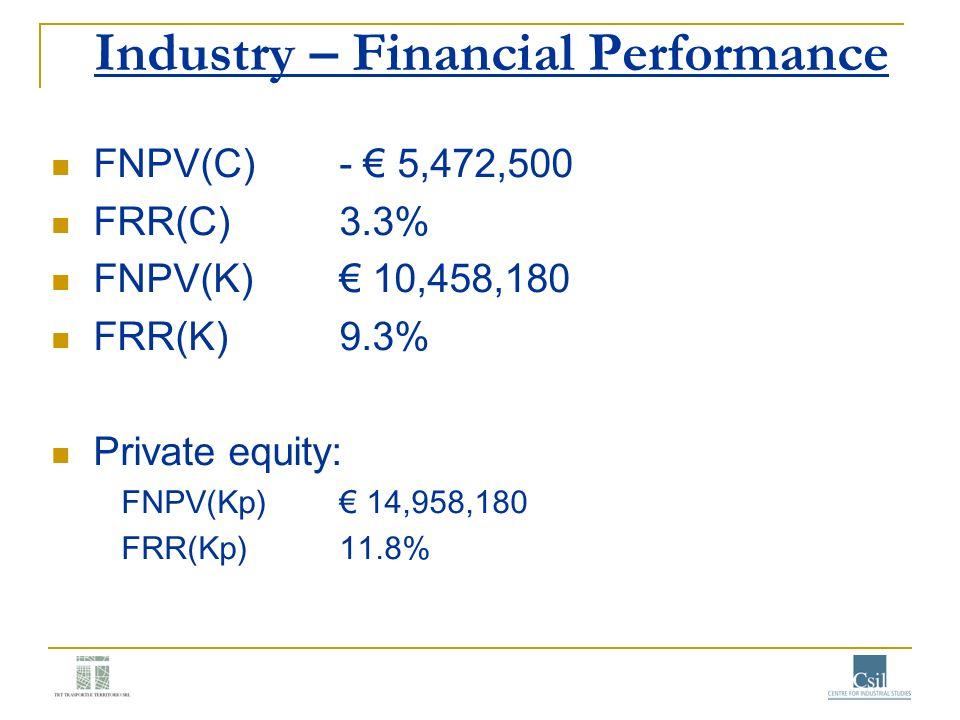 Industry – Financial Performance FNPV(C)- 5,472,500 FRR(C)3.3% FNPV(K) 10,458,180 FRR(K)9.3% Private equity: FNPV(Kp) 14,958,180 FRR(Kp)11.8%