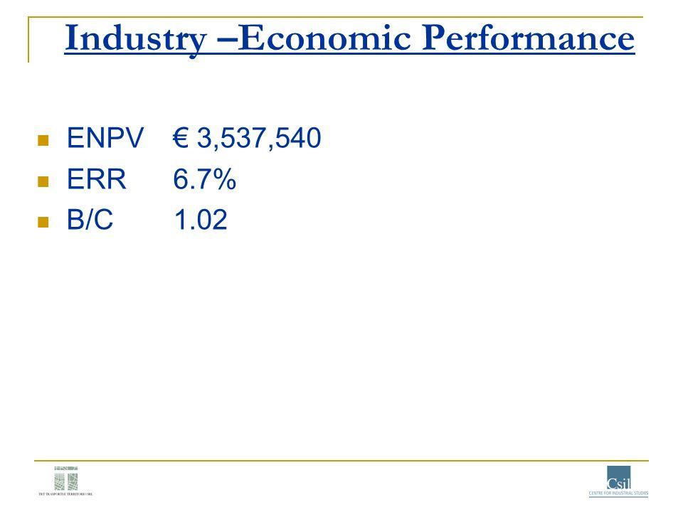 Industry –Economic Performance ENPV 3,537,540 ERR6.7% B/C1.02