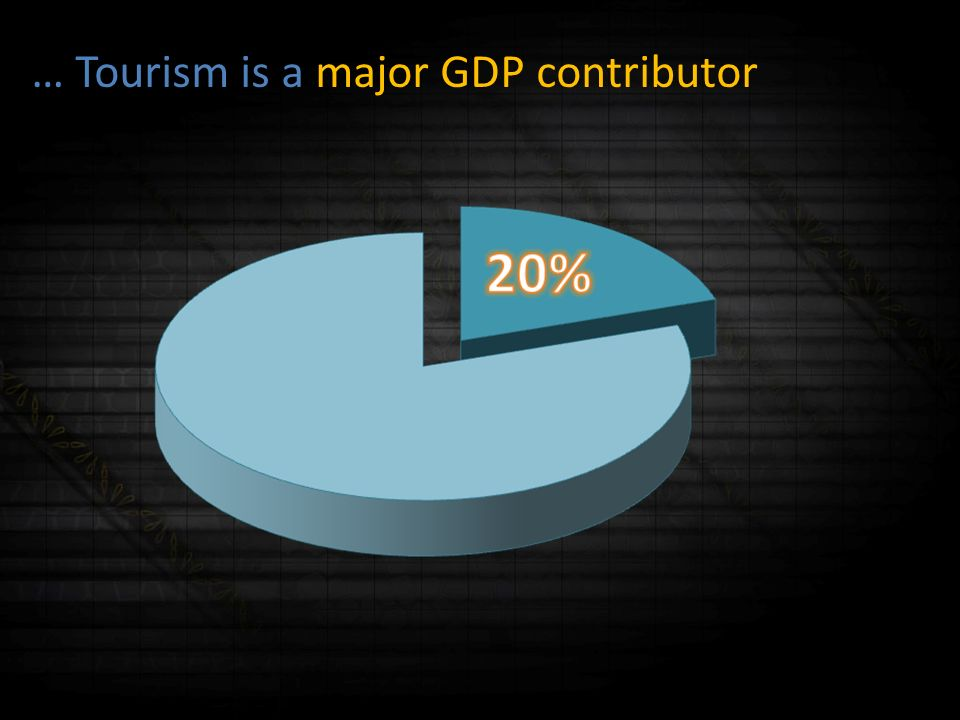 … but Tourism is also a major employer 840.000 jobs