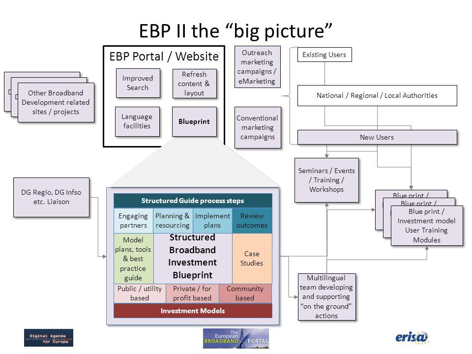 EBP Portal / Website Outreach marketing campaigns / eMarketing Other Broadband Development related sites Other Broadband Development related sites / p