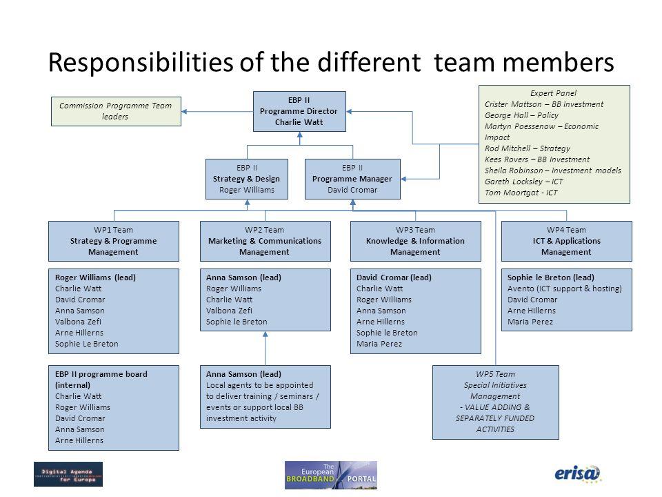 Responsibilities of the different team members EBP II Programme Director Charlie Watt EBP II Programme Manager David Cromar EBP II Strategy & Design R