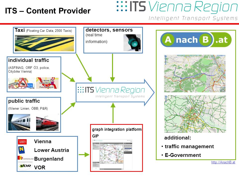 5Rainer Haselberger, City of Vienna – ITS Vienna Region 2010 detectors, sensors (real time information) graph integration platform GIP public traffic (Wiener Linien, ÖBB, P&R) Taxi (Floating Car Data, 2500 Taxis) individual traffic (ASFINAG, ORF Ö3, police, Citybike Vienna) Vienna Lower Austria Burgenland VOR additional: traffic management E-Government http://AnachB.at ITS – Content Provider