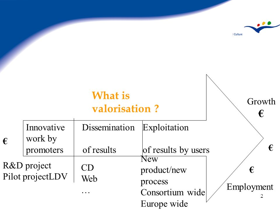 2 InnovativeDissemination Exploitation work by promoters of results of results by users R&D project Pilot projectLDV CD Web … New product/new process