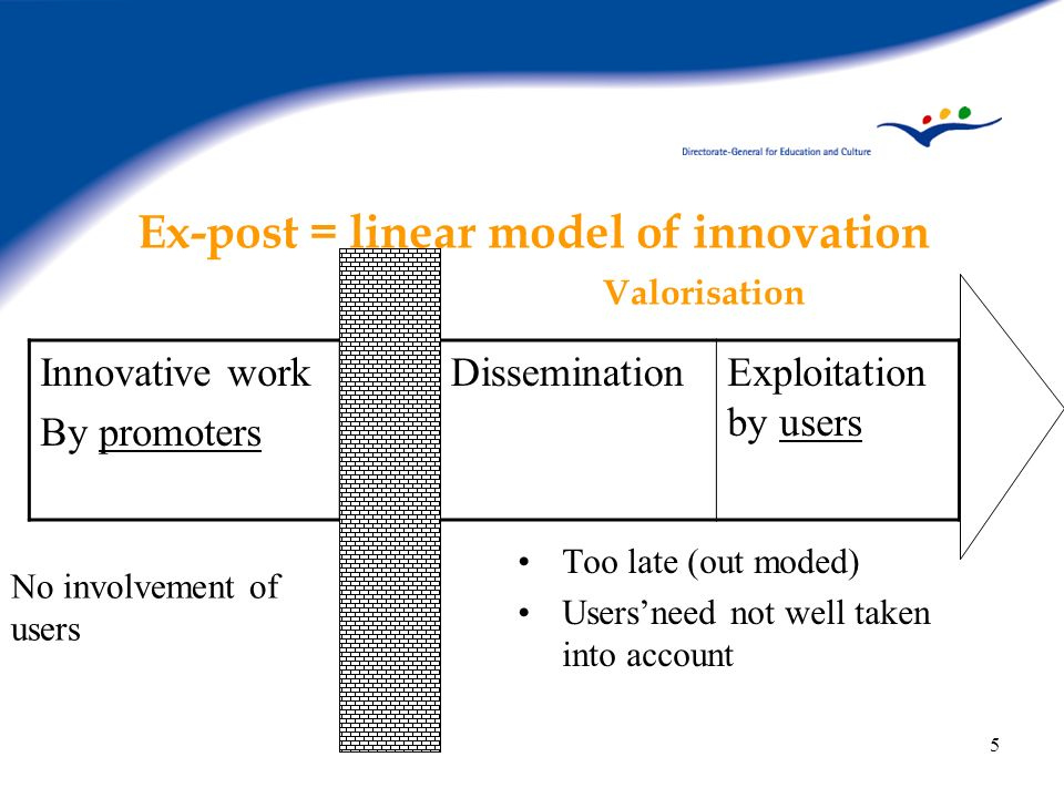 5 Ex-post = linear model of innovation Valorisation Too late (out moded) Usersneed not well taken into account Innovative work By promoters Disseminat