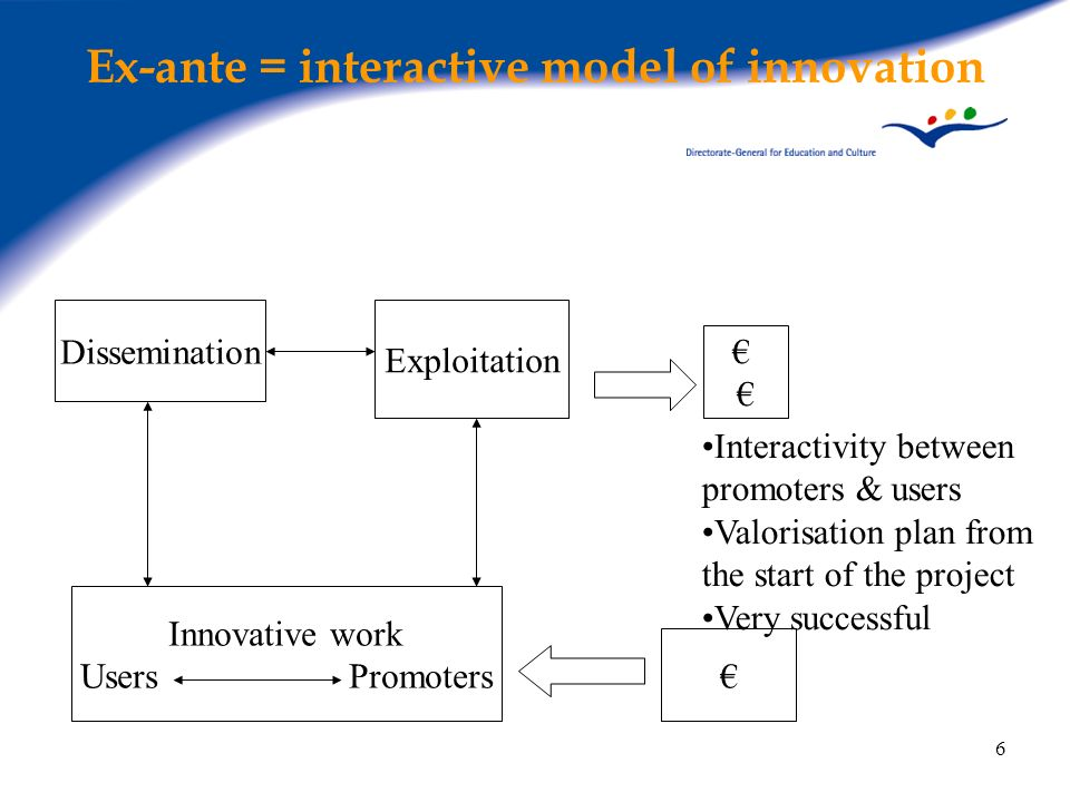 6 Ex-ante = interactive model of innovation Interactivity between promoters & users Valorisation plan from the start of the project Very successful Di
