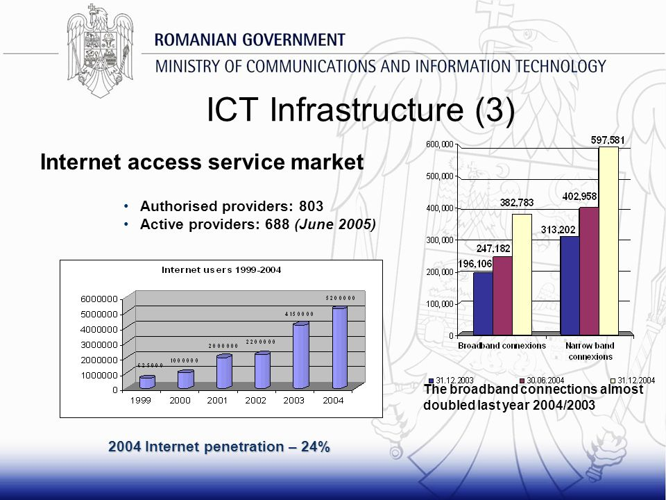 ICT Infrastructure (3) Authorised providers: 803 Active providers: 688 (June 2005) 2004 Internet penetration – 24% The broadband connections almost do