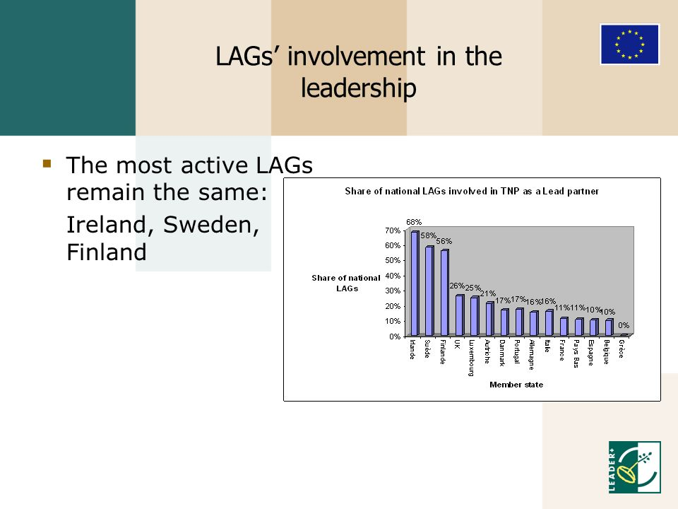 LAGs involvement in the leadership The most active LAGs remain the same: Ireland, Sweden, Finland