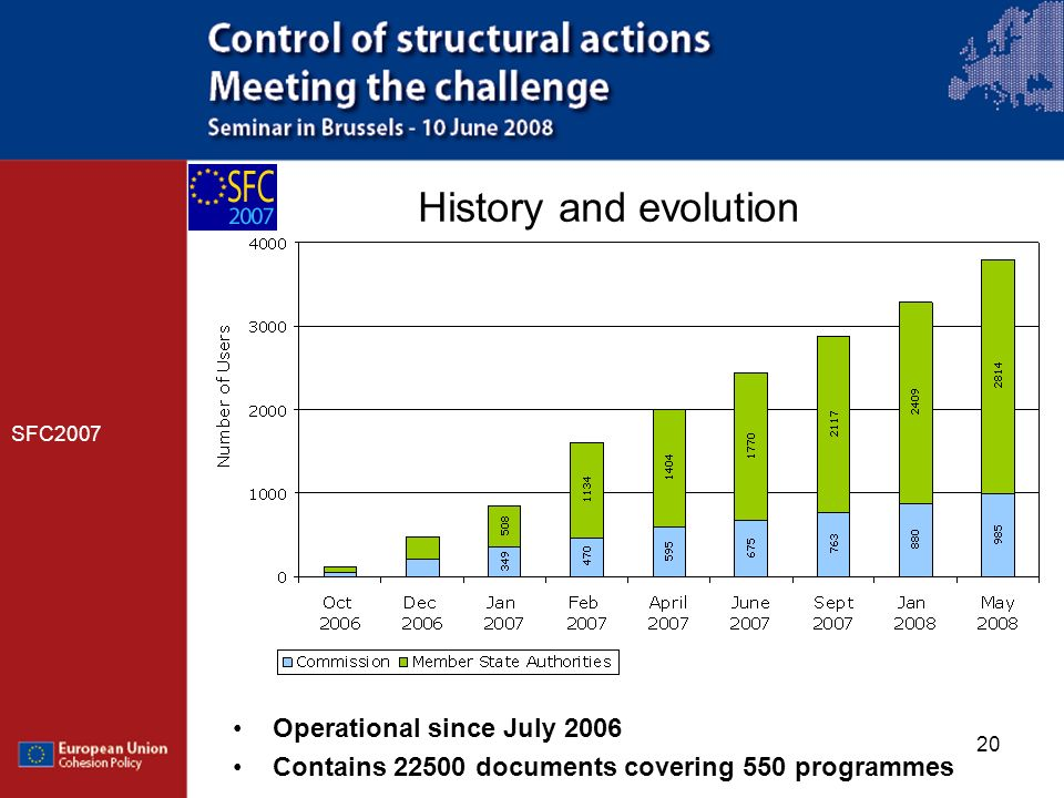 20 History and evolution SFC2007 Operational since July 2006 Contains 22500 documents covering 550 programmes
