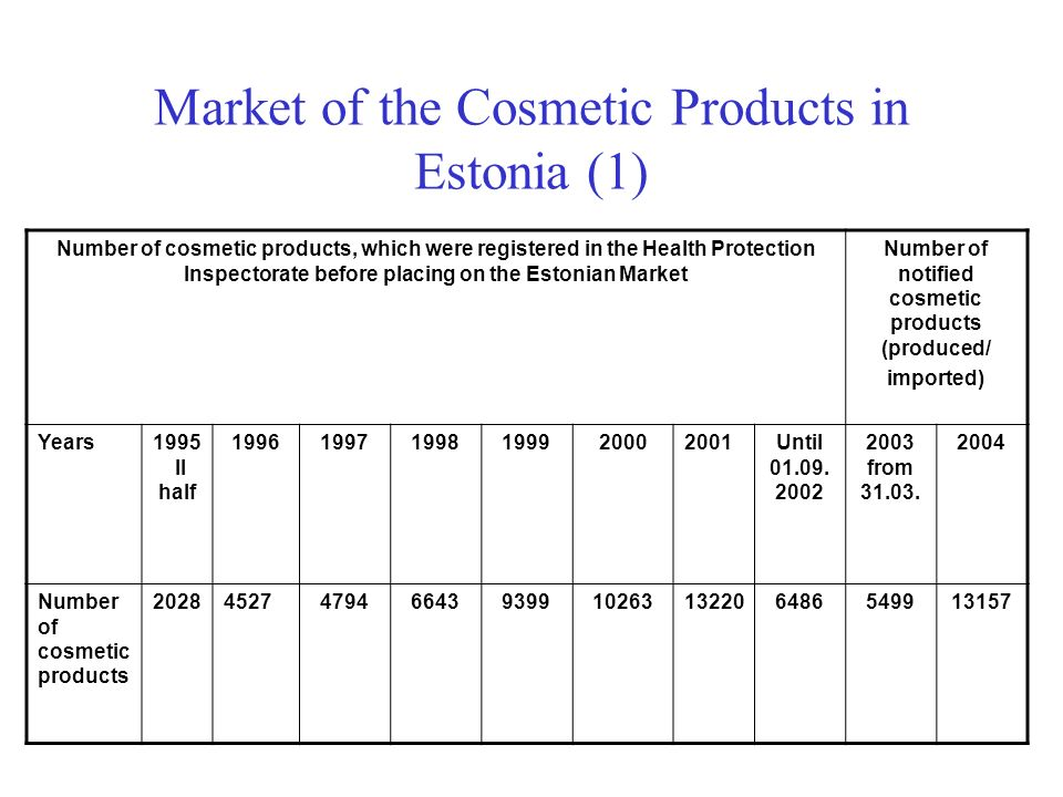 Market of the Cosmetic Products in Estonia (1) Number of cosmetic products, which were registered in the Health Protection Inspectorate before placing