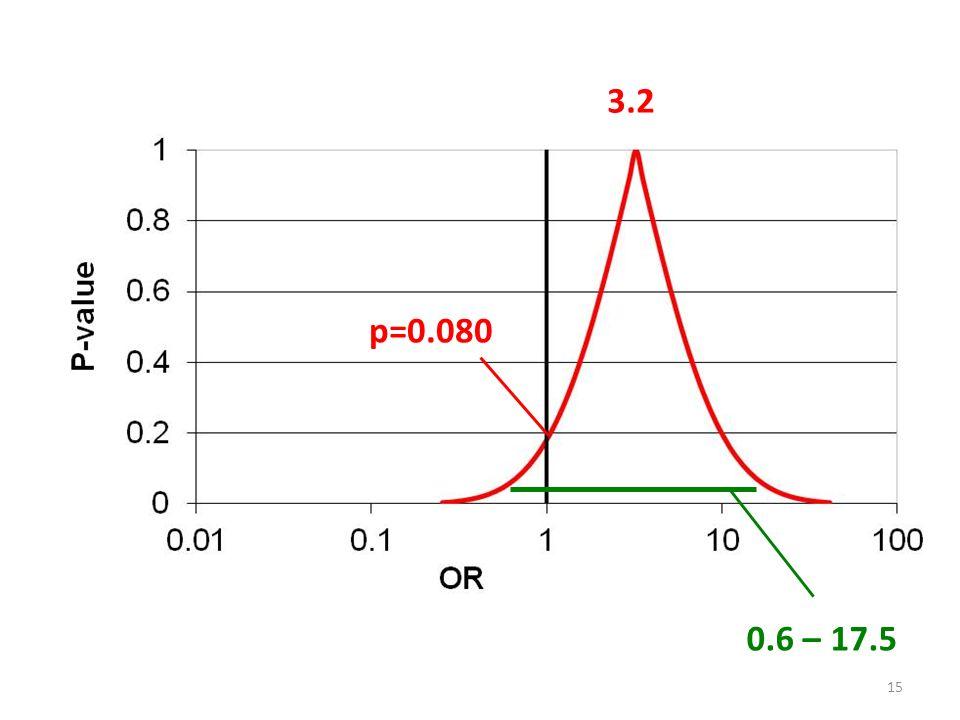 3.2 p=0.080 0.6 – 17.5 15