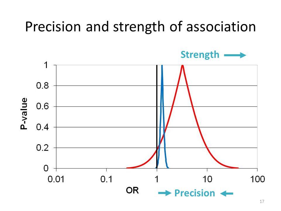 Precision and strength of association Strength Precision 17