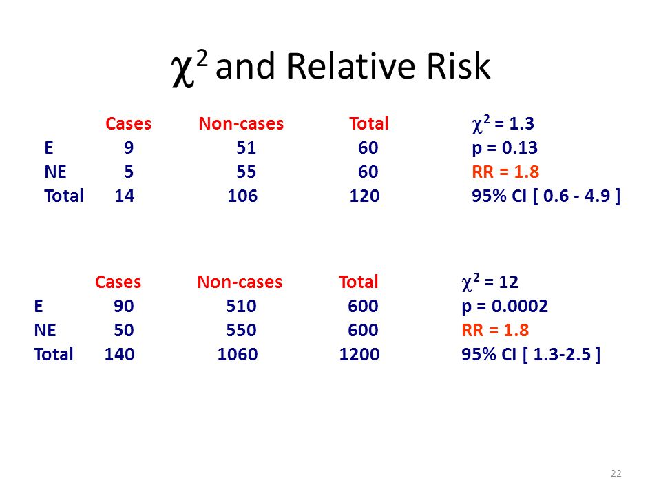Cases Non-casesTotal 2 = 1.3 E 9 51 60p = 0.13 NE 5 55 60RR = 1.8 Total 1410612095% CI [ 0.6 - 4.9 ] Cases Non-casesTotal 2 = 12 E 90 510 600p = 0.000