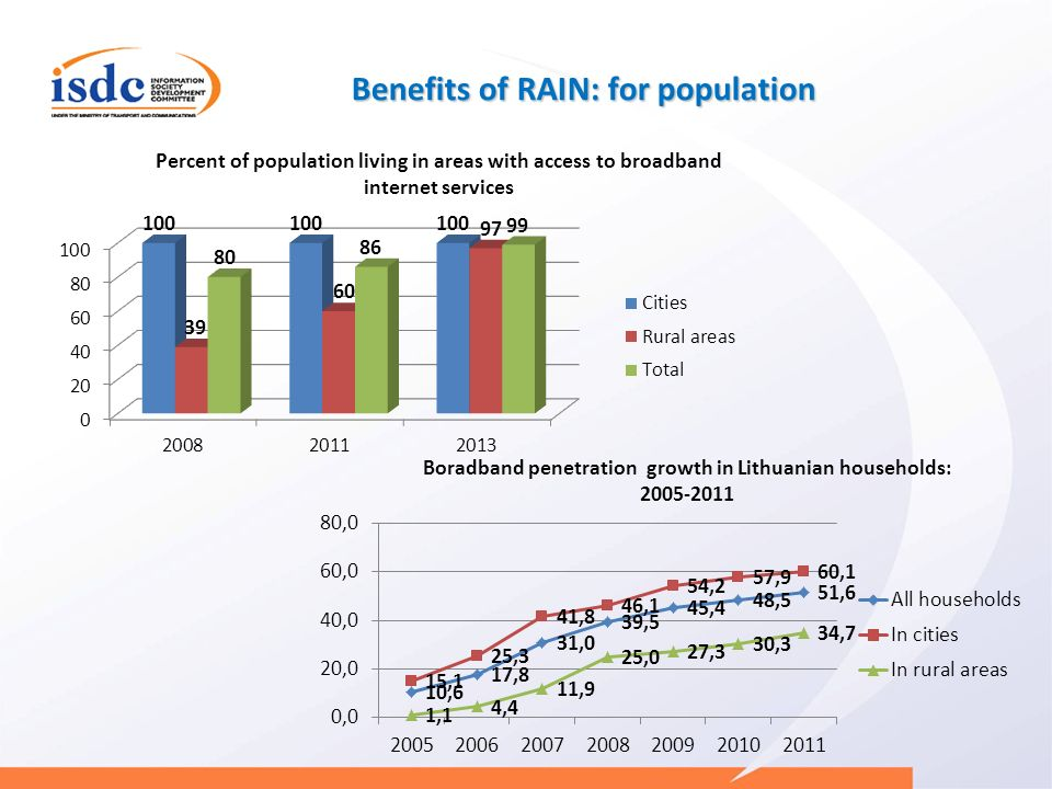 Benefits of RAIN: for population