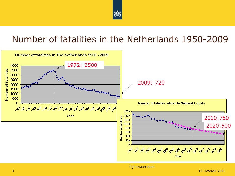 Rijkswaterstaat 413 October 2010 Measures for road safety in the Netherlands from 1950 onwards