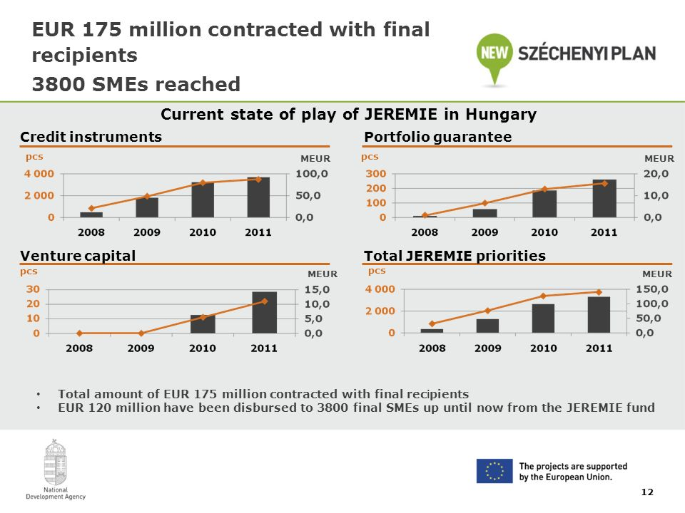 EUR 175 million contracted with final recipients 3800 SMEs reached Current state of play of JEREMIE in Hungary 12 Total amount of EUR 175 million contracted with final rec i pients EUR 120 million have been disbursed to 3800 final SMEs up until now from the JEREMIE fund Credit instrumentsPortfolio guarantee Venture capitalTotal JEREMIE priorities pcs MEUR pcs MEUR pcs MEUR pcs MEUR