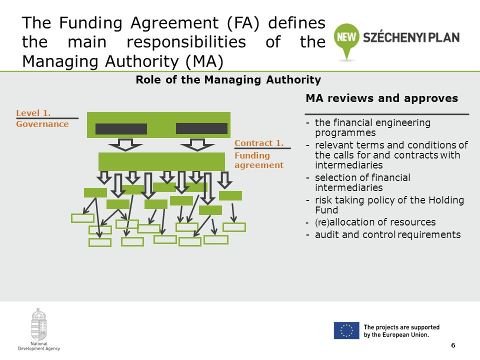 The Funding Agreement (FA) defines the main responsibilities of the Managing Authority (MA) Role of the Managing Authority MA reviews and approves -the financial engineering programmes -relevant terms and conditions of the calls for and contracts with intermediaries -selection of financial intermediaries -risk taking policy of the Holding Fund -(r e ) allocation of resources -audit and control requirements Level 1.