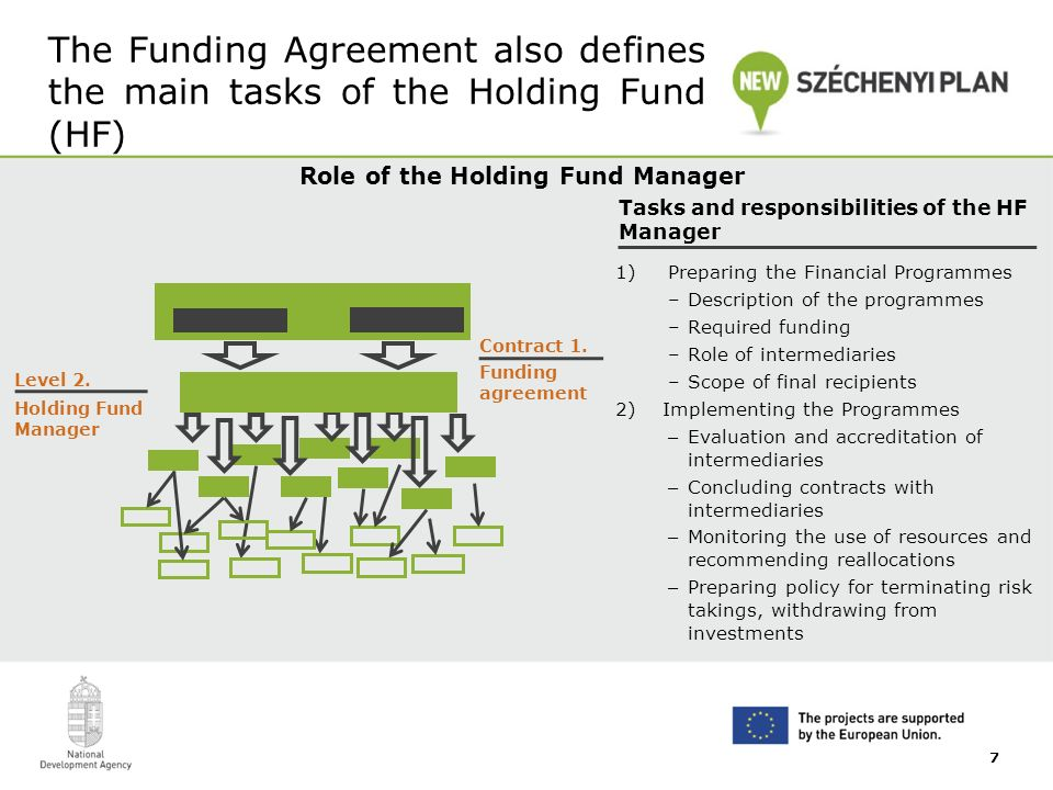 The Funding Agreement also defines the main tasks of the Holding Fund (HF) Role of the Holding Fund Manager 1)Preparing the Financial Programmes –Description of the programmes –Required funding –Role of intermediaries –Scope of final recipients 2) Implementing the Programmes – Evaluation and accreditation of intermediaries – Concluding contracts with intermediaries – Monitoring the use of resources and recommending reallocations – Preparing policy for terminating risk takings, withdrawing from investments Tasks and responsibilities of the HF Manager Level 2.