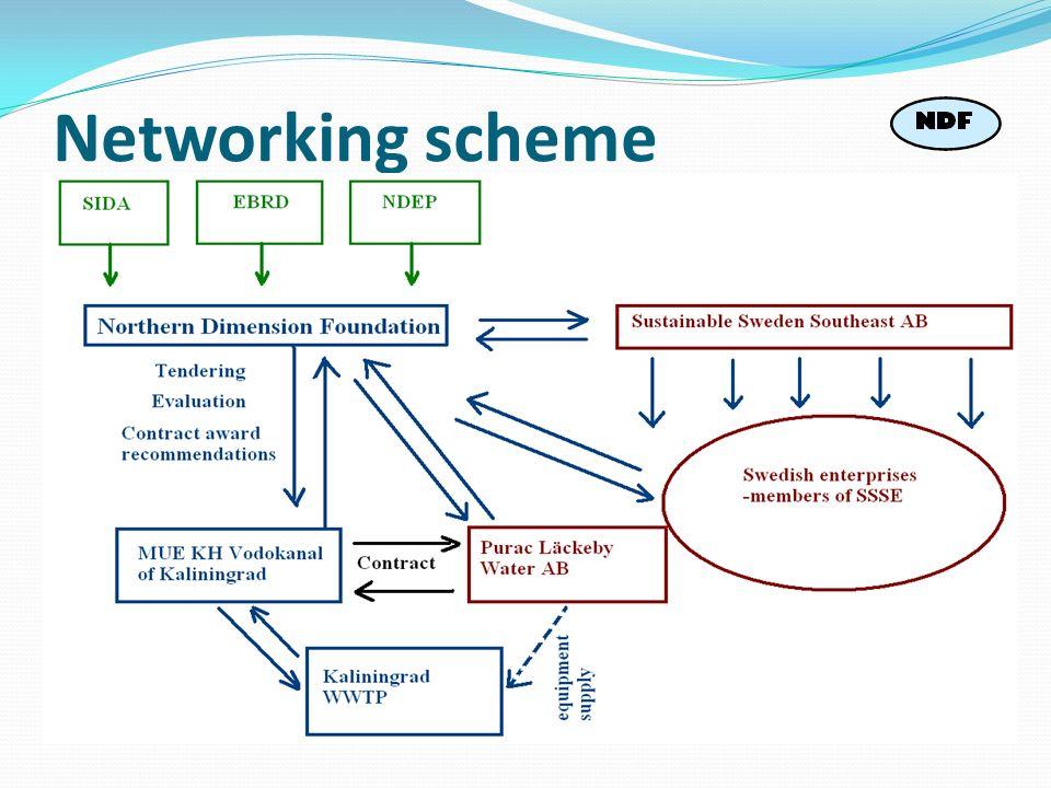 Networking scheme