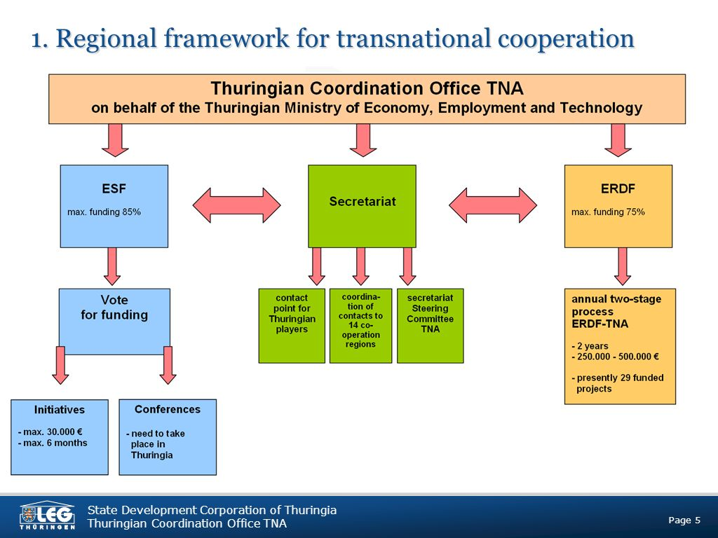 Page 5 State Development Corporation of Thuringia Thuringian Coordination Office TNA 1.