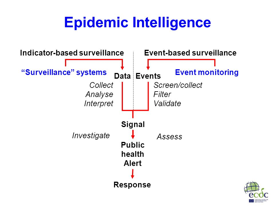 Epidemic Intelligence Data Events Collect Analyse Interpret Screen/collect Filter Validate Assess Investigate Signal Response Public health Alert Event monitoringSurveillance systems Event-based surveillanceIndicator-based surveillance