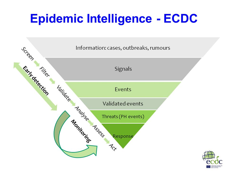 Epidemic Intelligence - ECDC